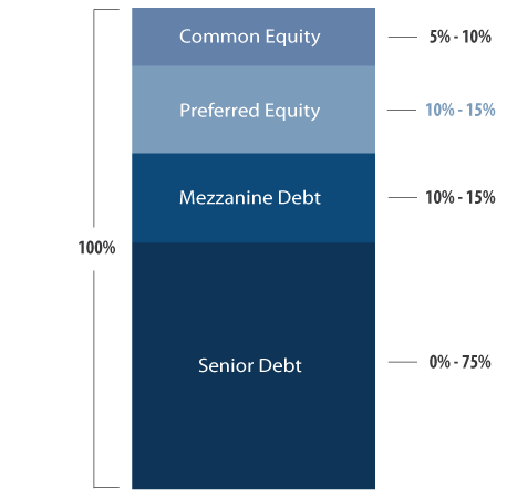 Preferred Equity Loan Graph